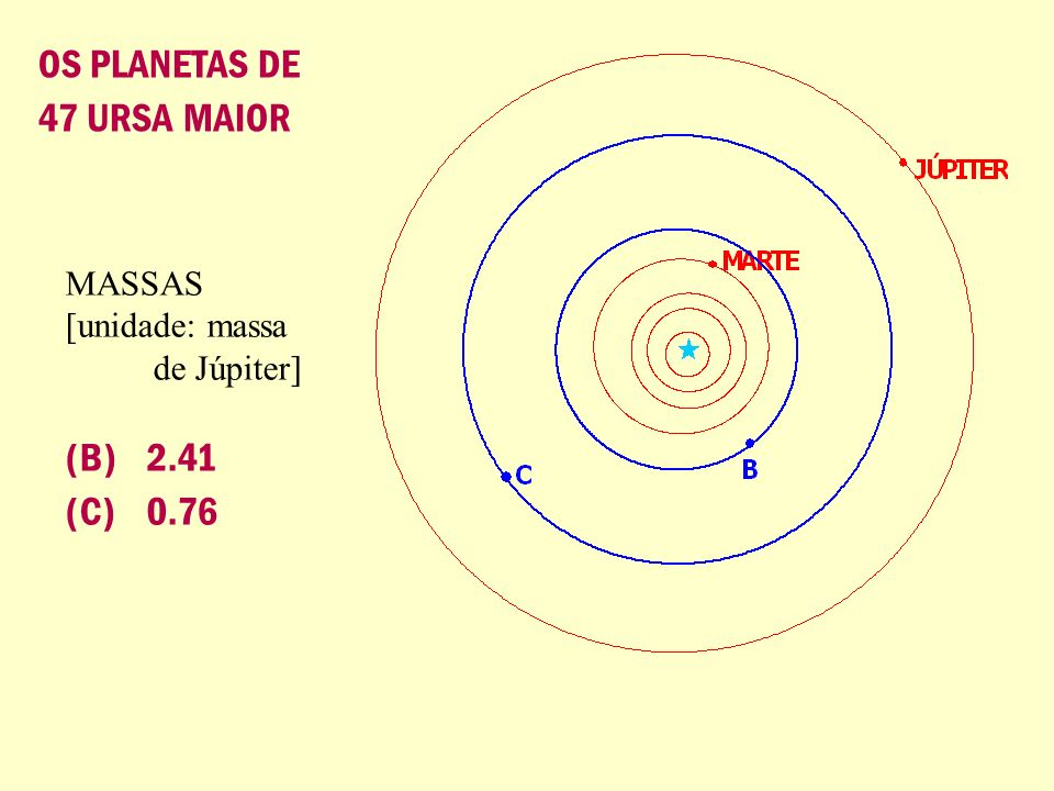 OS PLANETAS DE 47 URSA MAIOR (B) 2.41 (C) 0.76 MASSAS [unidade: massa